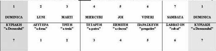 Tabel Duminica