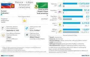 Infografic Rusia - Libia