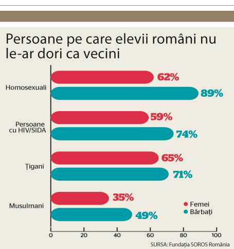 sondaj: fara homosexualitate in Romania