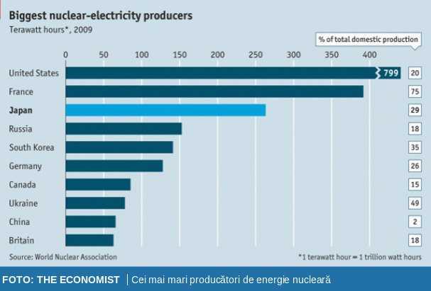 GERMANIA RENUNTA LA ENERGIA NUCLEARA. Franta isi pune si ea problema