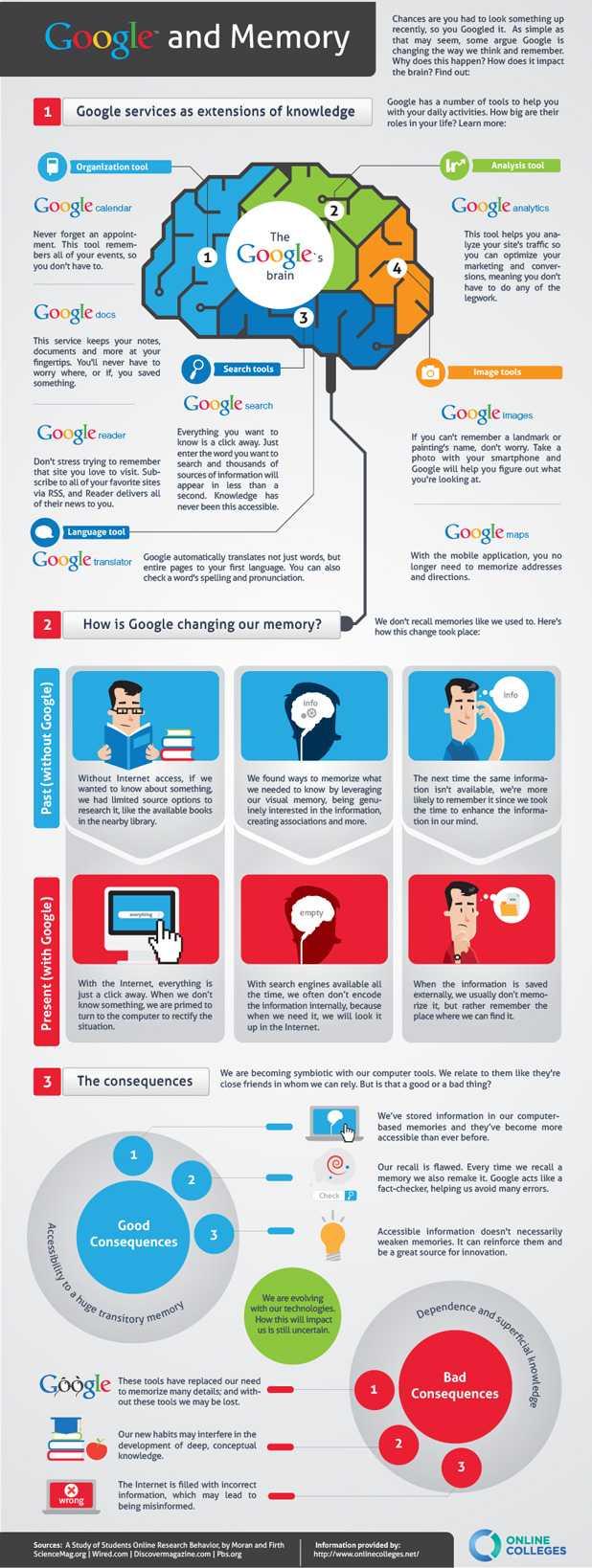 Google ne distruge memoria