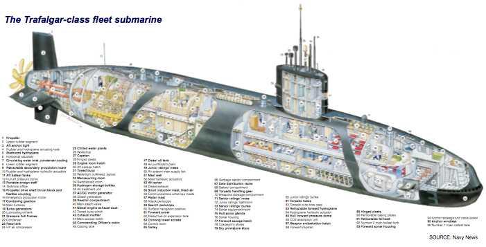 Marea Britanie isi pregateste submarinele pentru razboi impotriva Iranului