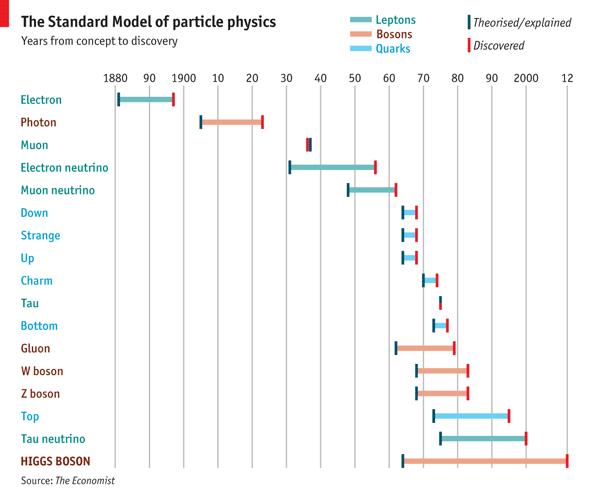 Modelul Standard - de la teorie la descoperiri experimentale