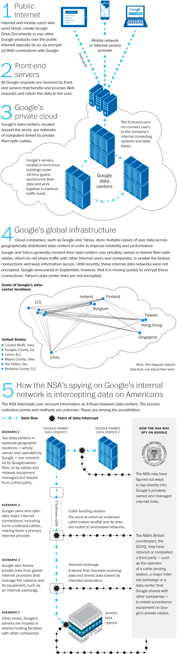NSA_private_Google_1030a