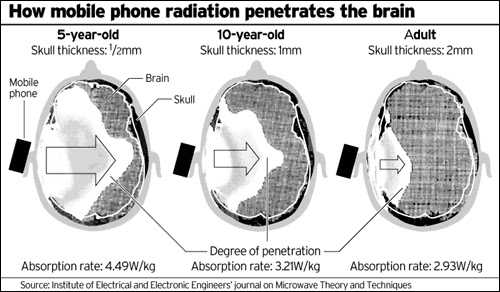 cell-phone-radiation