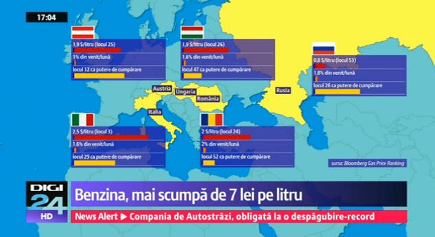 ROMANIA – PE PRIMUL LOC IN LUME LA SCUMPIREA BENZINEI (video). Saraca tara bogata si jecmanita pentru PROFITUL PORCESC al OMV