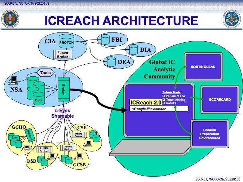 "NSA si-a construit propriul motor de cautare ""GOOGLE"""