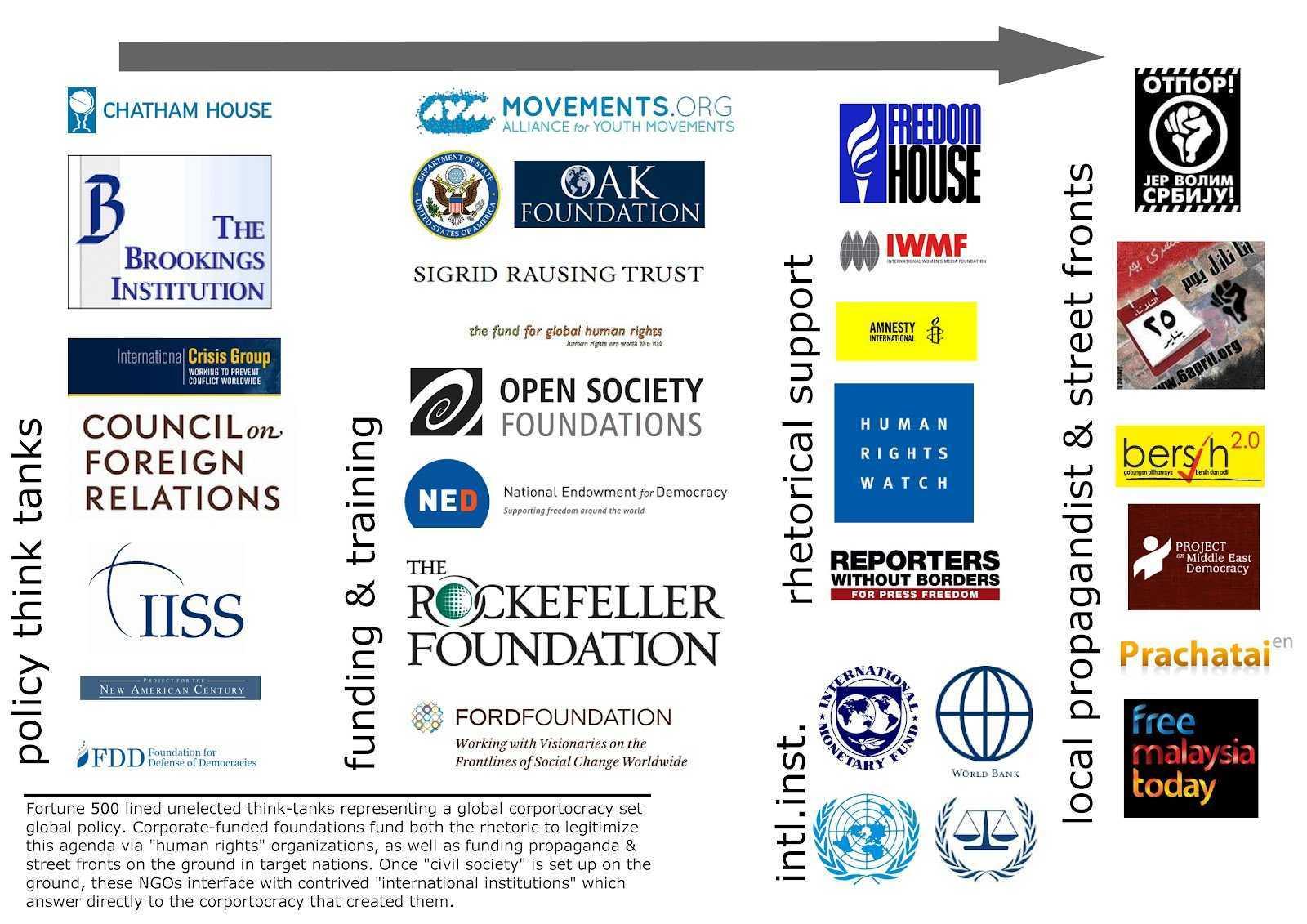 Paleoconservatorul american Pat Buchanan critica implicarea SUA in Ucraina: SE FOLOSESTE SUA DE ONG-URI PENTRU A SUBMINA REGIMURI POLITICE?