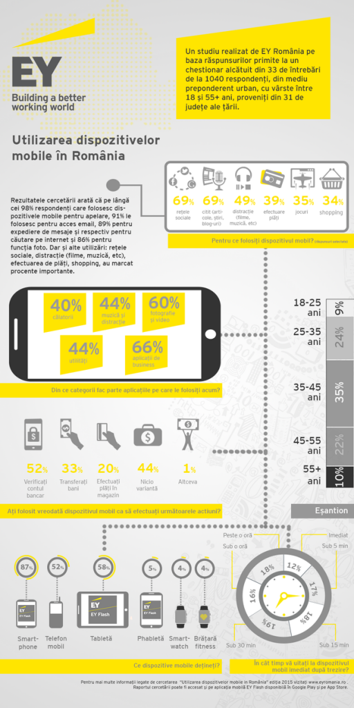 infografic-utilizarea-dispozitivelor-mobile