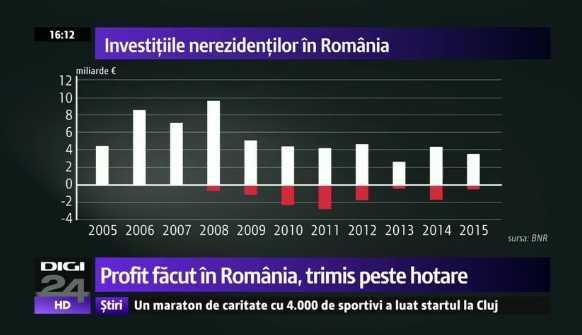 """MULTINATIONALELE, CEL MAI PRACTICAT """"OFFSHORE"""" DIN ROMÂNIA. Profiturile de miliarde de euro ale marilor companii straine sunt scoase din tara (Video)"""