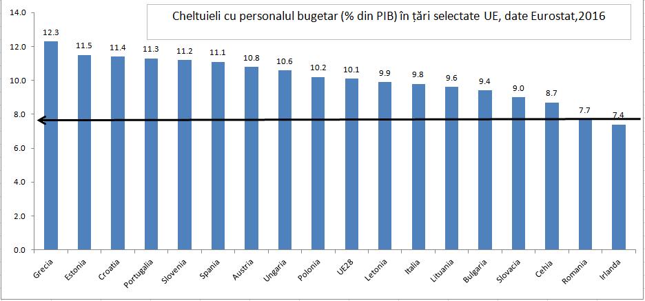 """5 MILIOANE DE SARACI. Un fals paradox: ECONOMIA ROMÂNIEI """"DUDUIE"""", DAR SARACIA CRESTE/ Cat de """"convergenti"""" suntem in raport cu UNIUNEA EUROPEANA: salariile românilor sunt mult SUB medie, pe cand preturile sunt ALINIATE la media tarilor dezvoltate"""