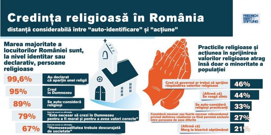 Un INFOGRAFIC momeala. Care sunt adevaratele cifre despre atitudinea românilor fata de HOMOSEXUALITATE si CASATORIILE GAY? 86% considera ca homosexualitatea NU TREBUIE ACCEPTATA si aproape 90% RESPING casatoriile de acelasi sex!