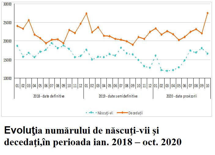 INS a raportat o MORTALITATE neobișnuit de mare pentru octombrie, iar unul dintre cei mai buni experți demografici arată că e vorba de DECESE NON-COVID cauzate de politicile anti-pandemice